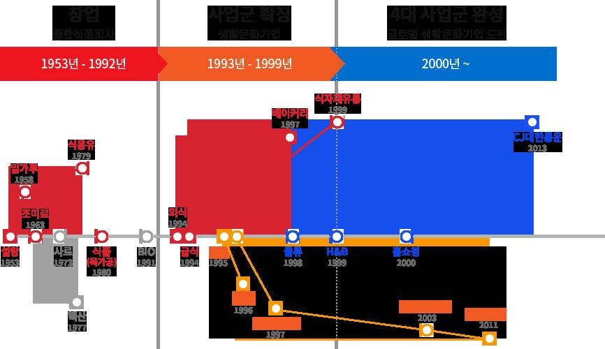 기업연혁 - 1953년~1992년 창업(종합식품회사), 1993년~1999년 사업군 확장(생활문화기업), 2000년이후 4대 산업군 완성(글로벌 생활문화기업 도전)