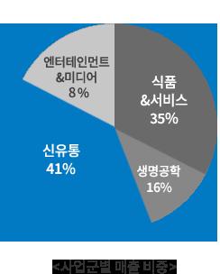 사업군별 매출비중 원형 그래프 - 신유통 37%, 식품&식품서비스 33%, 엔터테인먼트&미디어 16%, 생명공학 14%, 기타 0%